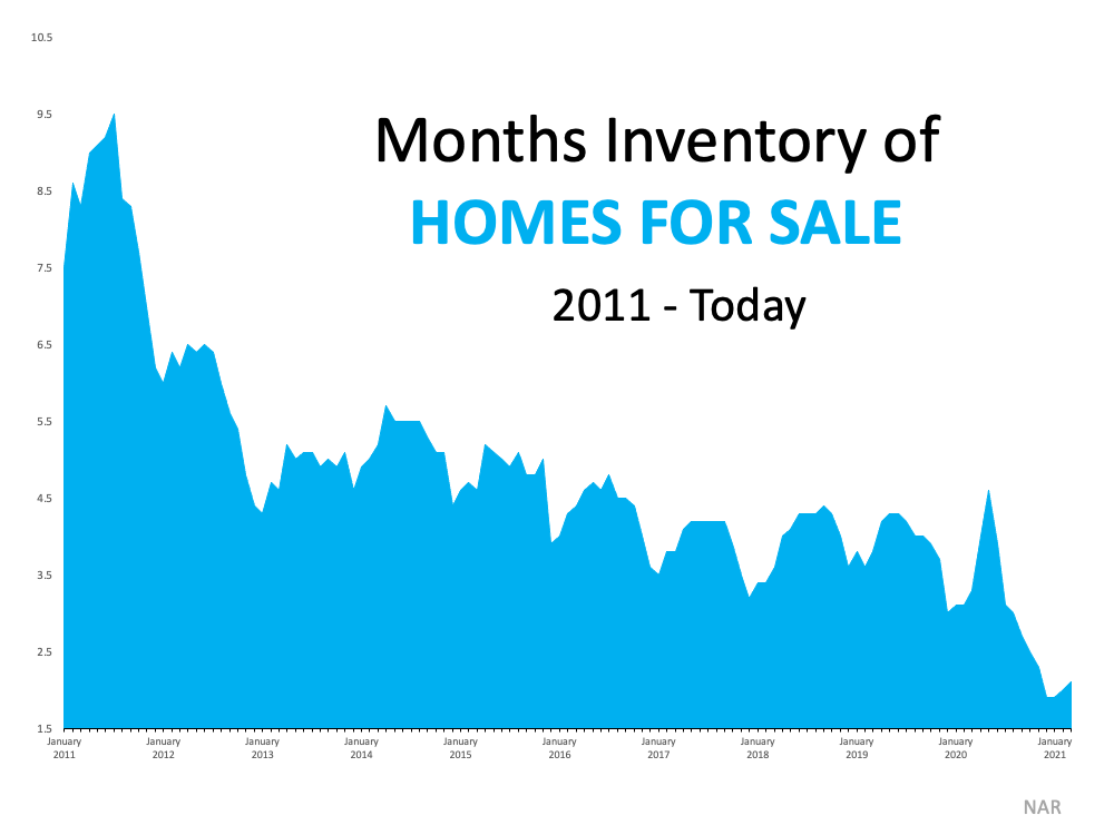 3 Graphs Showing Why You Should Sell Your House Now | Spokane WA Real Estate Agents