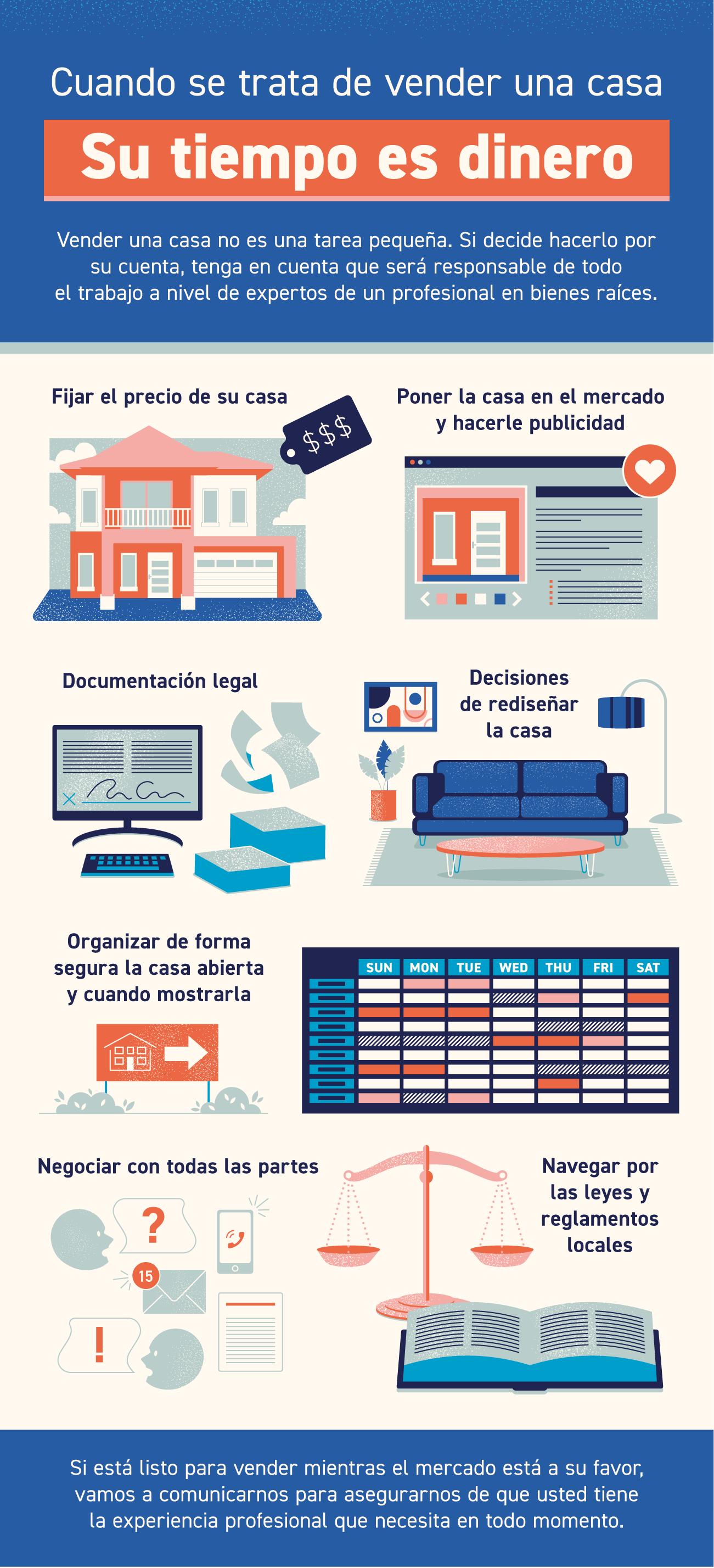 Cuando se trata de vender una casa, su tiempo es dinero [infografía] | Simplifying The Market