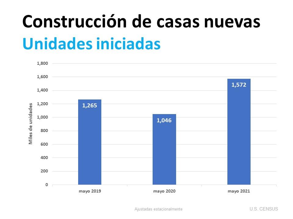 Los constructores de viviendas aumentan la construcción según la demanda | Simplifying the Market