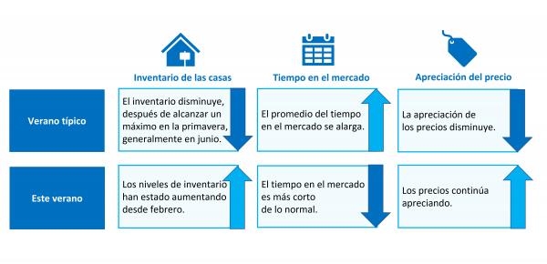 Por qué este no es su mercado de la vivienda típico del verano | Simplifying the Market