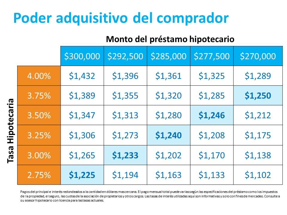 Qué debe hacer antes de que las tasas de interés suban | Simplifying The Market