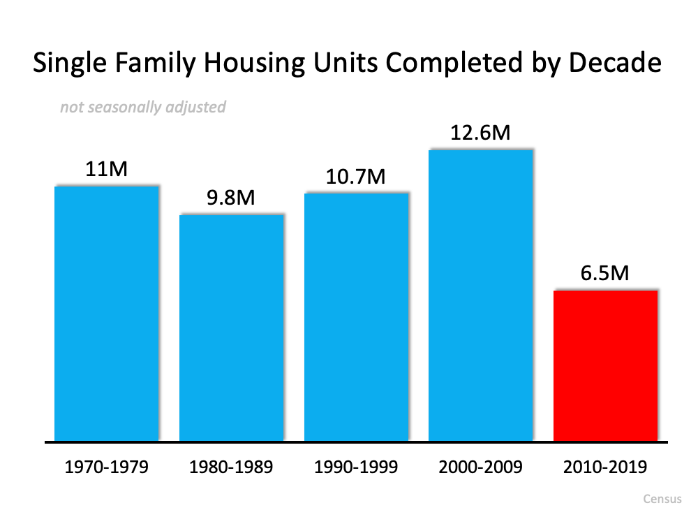 3 Charts That Show This Isn't a Housing Bubble | Simplifying The Market