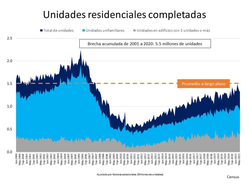 Una mirada al suministro de la vivienda y lo que significa para los vendedores| Simplifying The Market