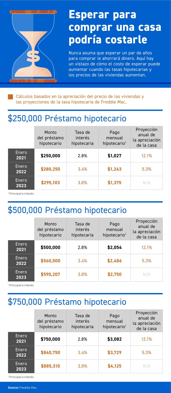 Esperar para comprar una casa podría costarle [Infografía] | Simplifying The Market
