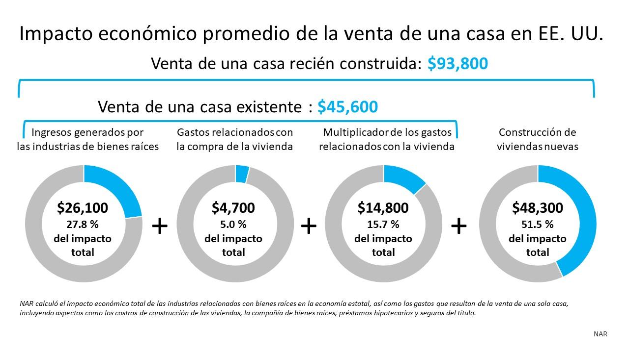 El impacto económico y comunitario de la venta de una casa | Simplifying The Market