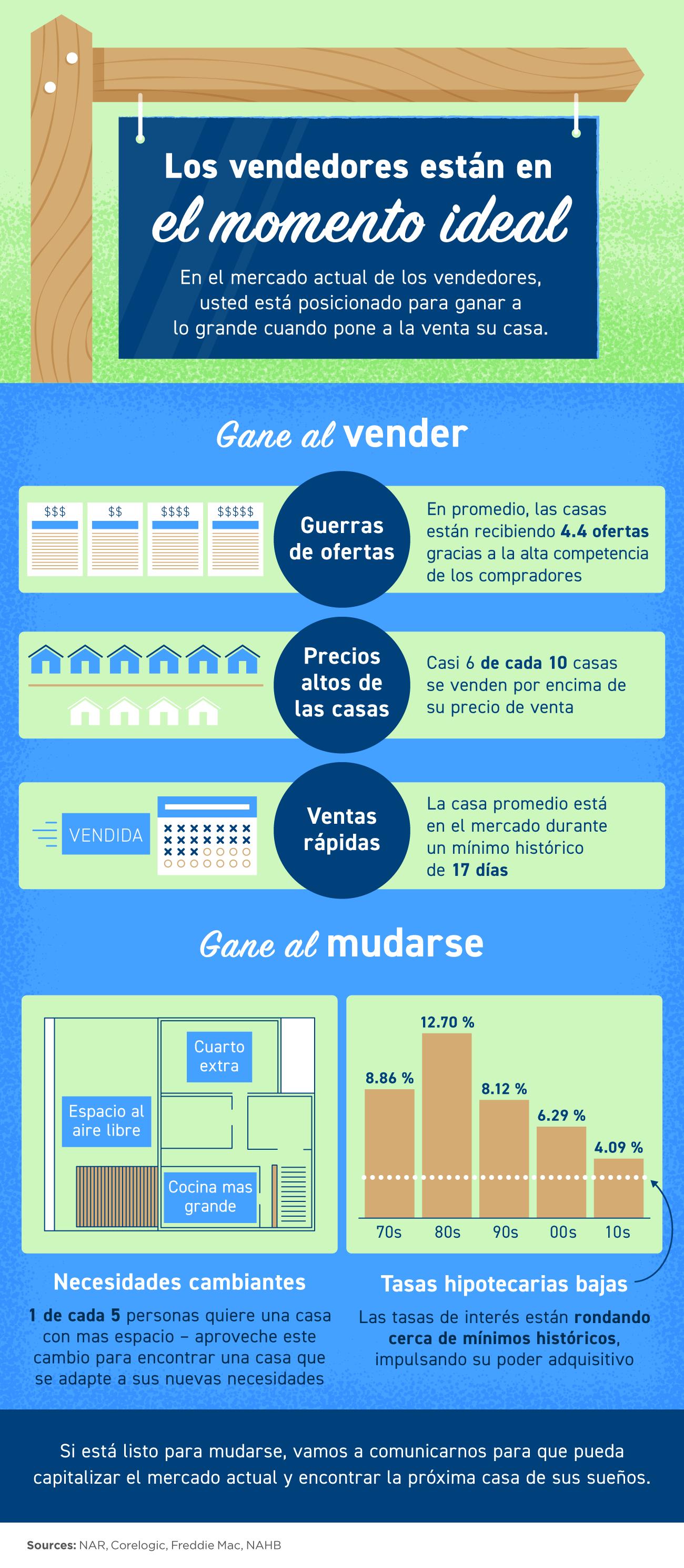 Los vendedores están en el momento ideal [Infografía] | Simplifying The Market