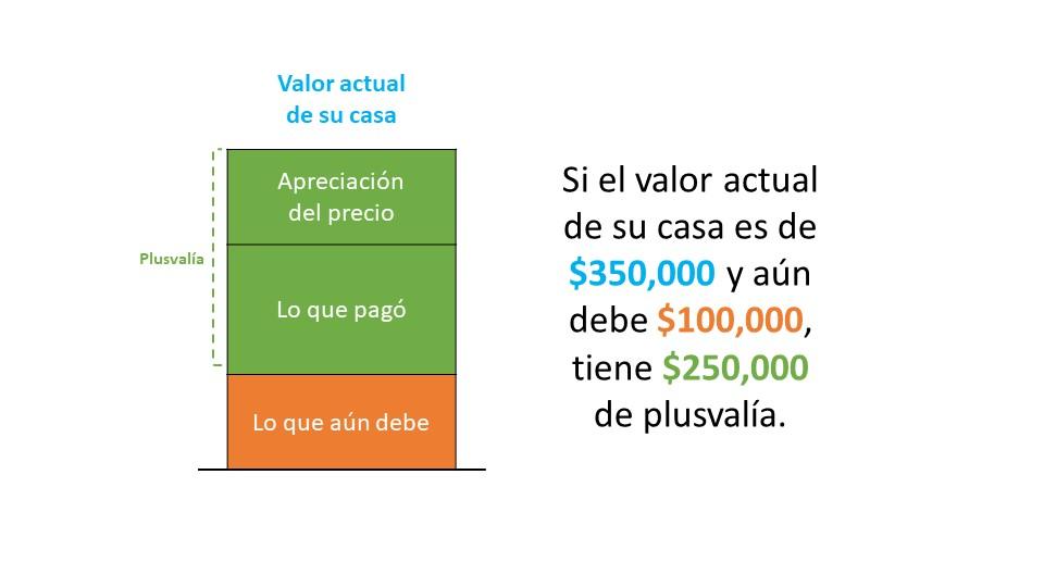 Un vistazo a la apreciación de los precios de las casas y lo que significa para los vendedores | Simplifying The Market