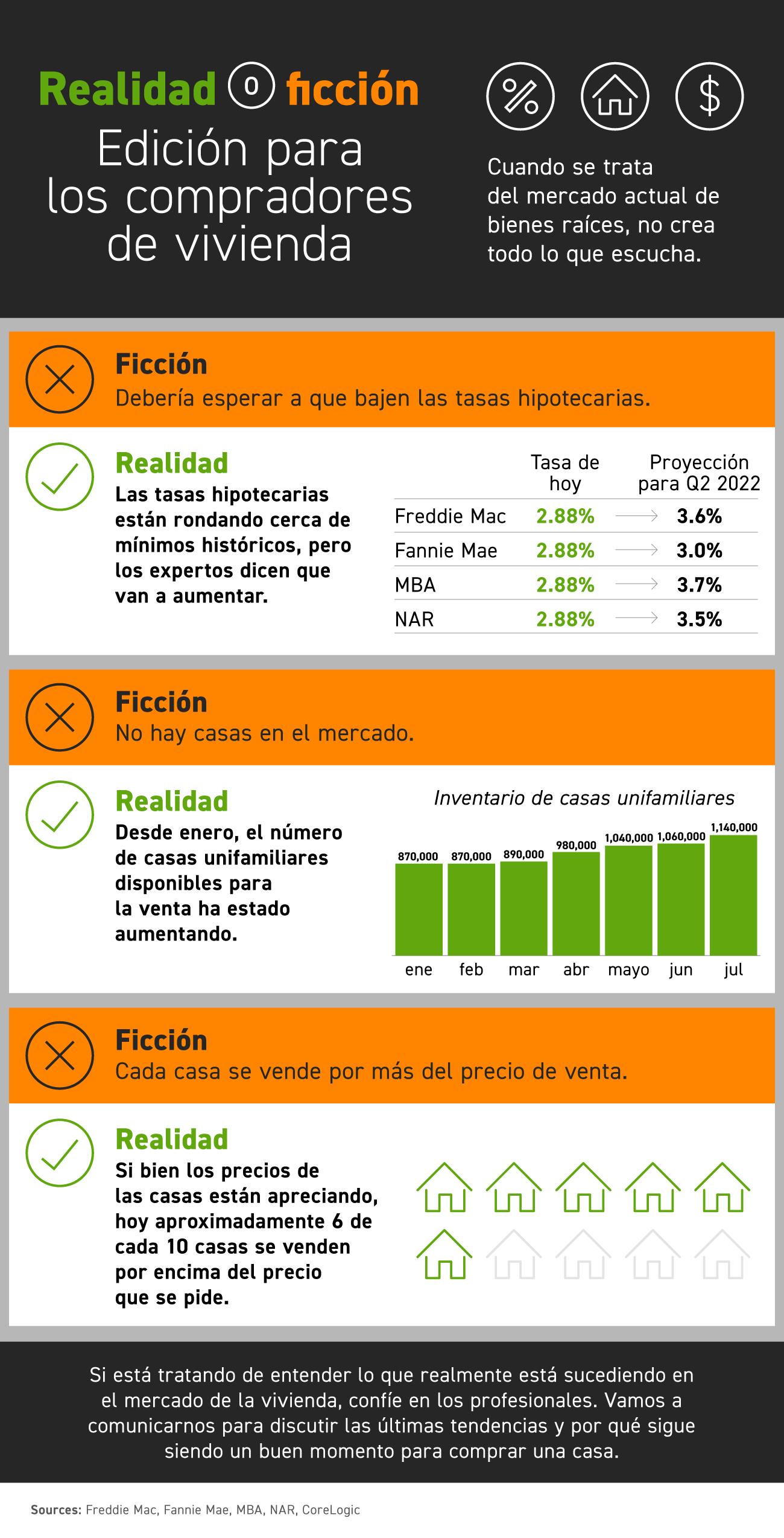 Realidad o ficción: Edición para los compradores de vivienda [infografía] | Simplifying The Market