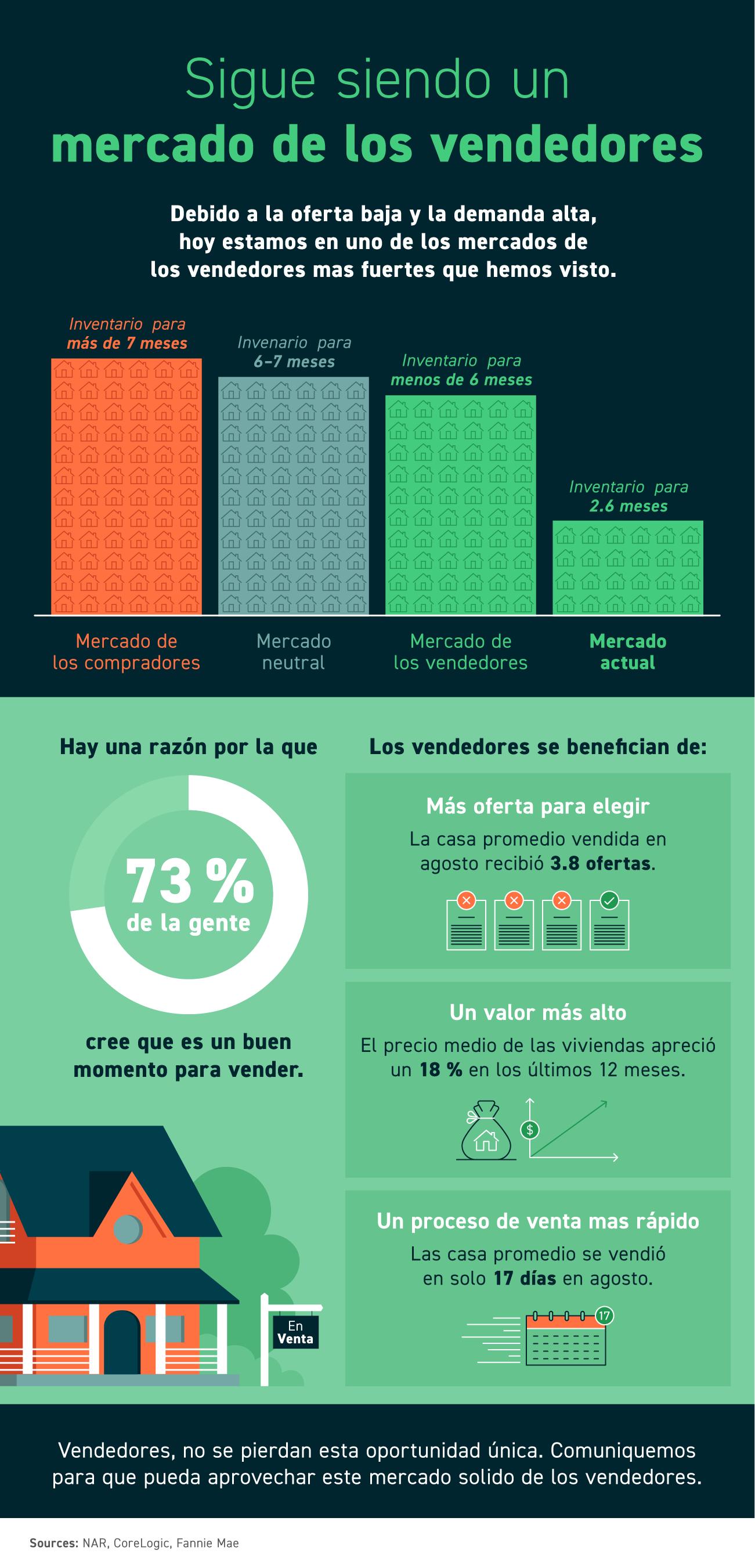 Sigue siendo un mercado de los vendedores [infografía] | Simplifying The Market