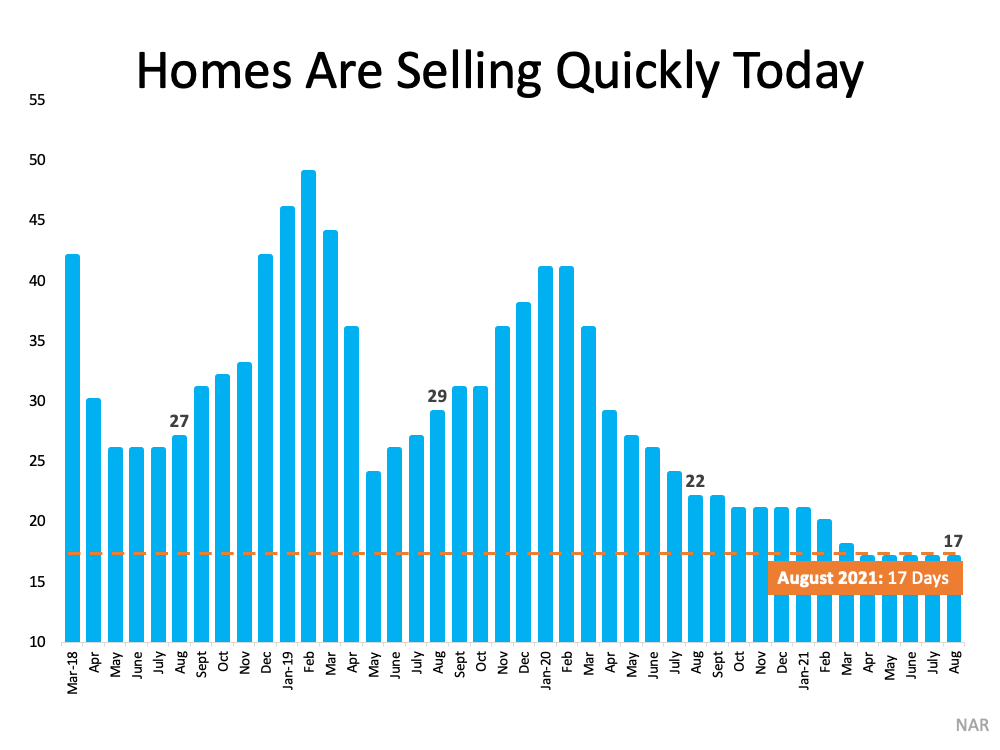What Do Past Years Tell Us About Today's Real Estate Market? | Simplifying The Market