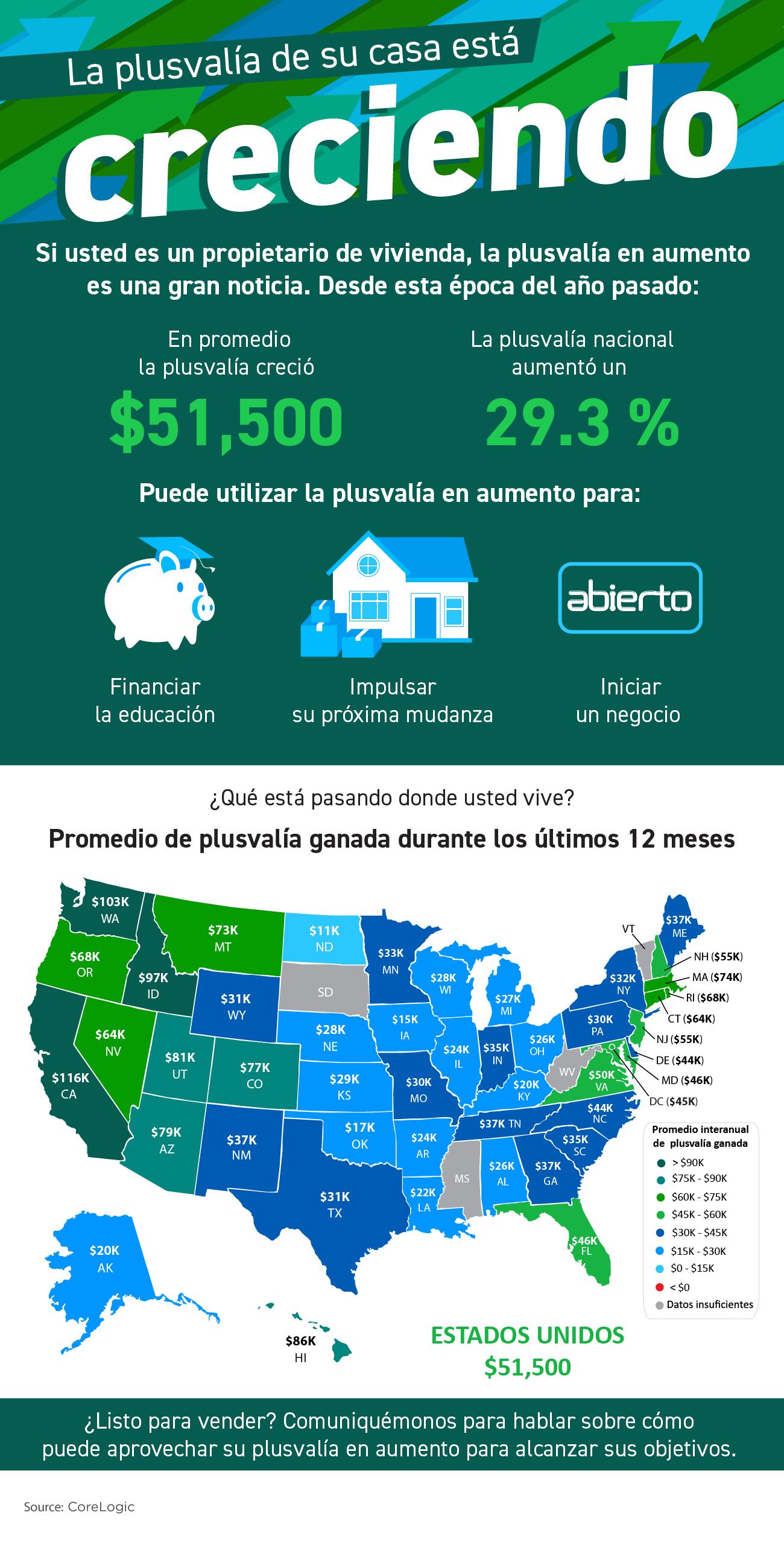 La plusvalía de su casa está creciendo [infografía] | Simplifying The Market