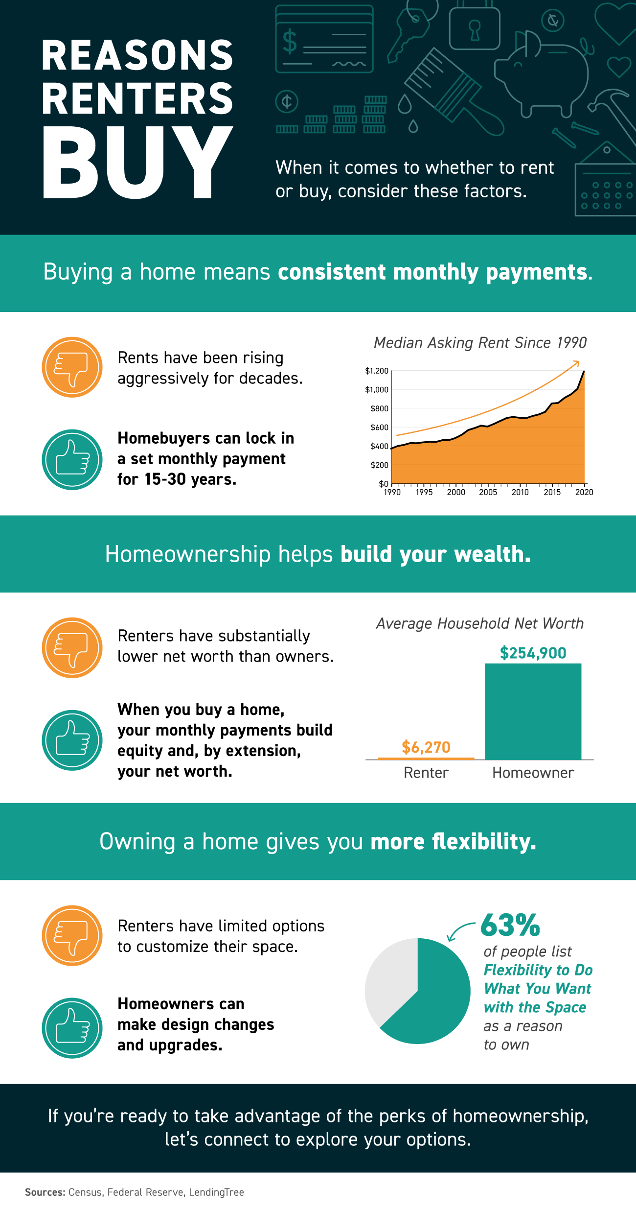 Reasons Renters Buy [INFOGRAPHIC] | Simplifying The Market